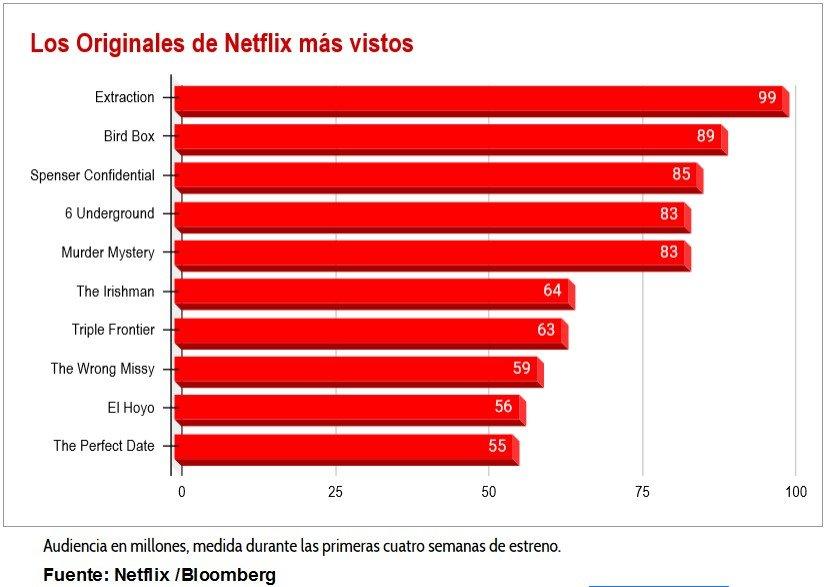 películas-originales-de-Netflix-más-vistas